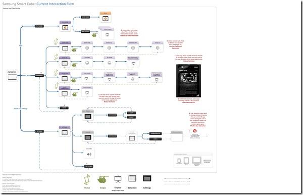Samsung_Task_Flow_Eval_Final